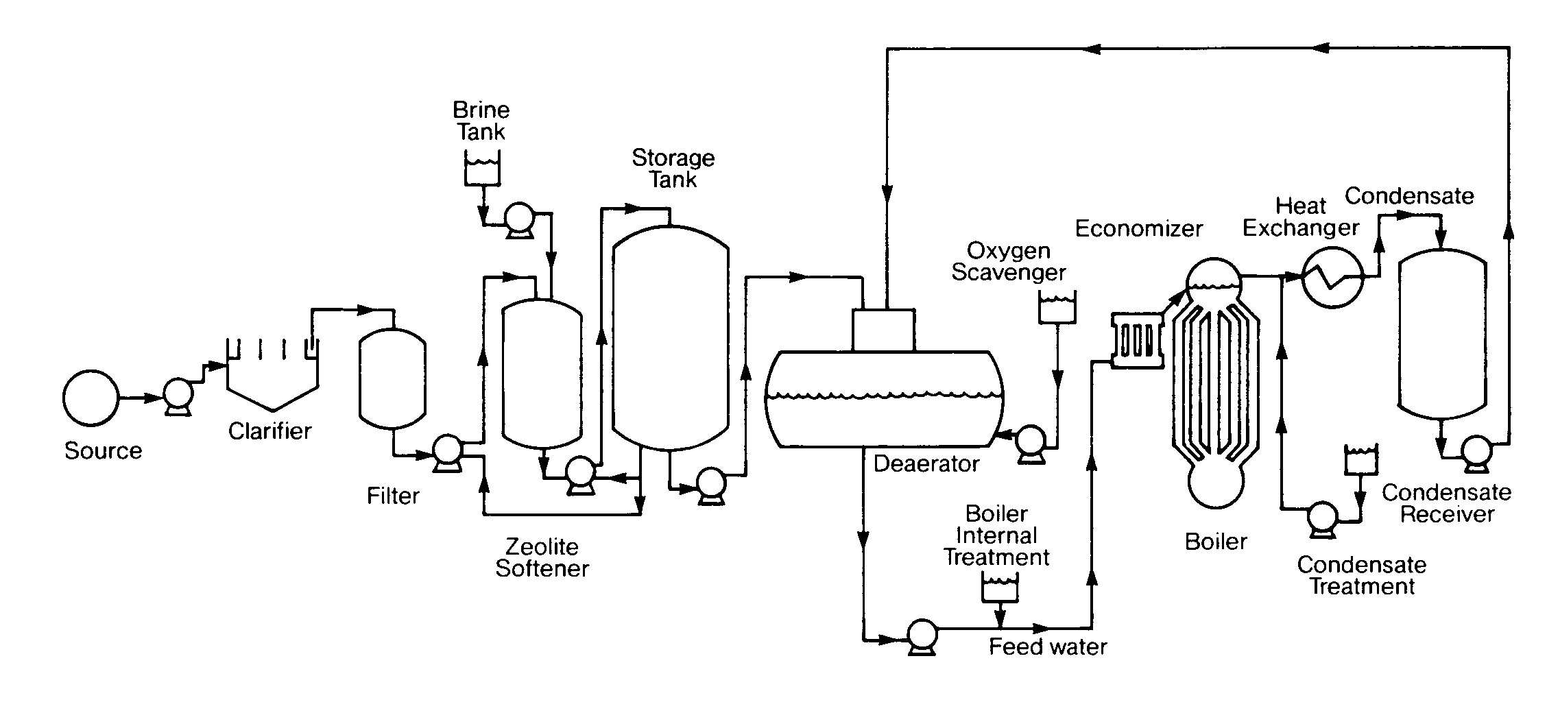 Block Diagram Boiler Wiring Library System Of Water Together With Schematic Plant Flow