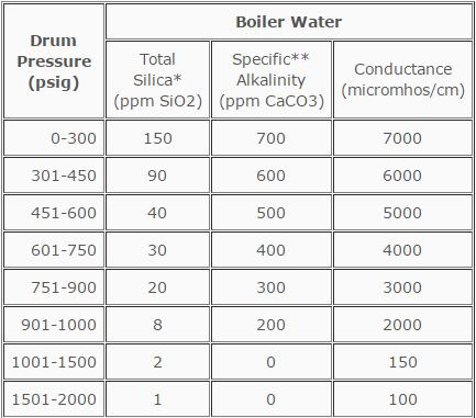 gc3 specialty chemicals gc technical manual boiler water rh gc3 com Mechanical Engineering ASME Boiler Stamp